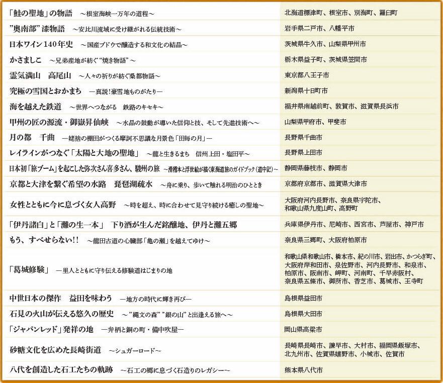 2020年度認定の日本遺産21件